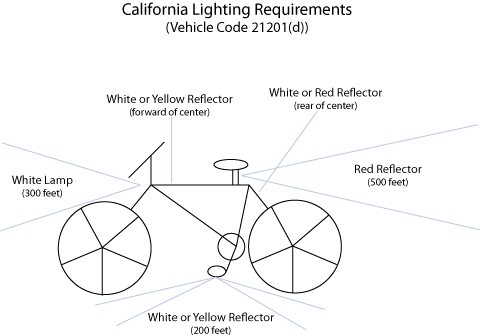 Image of a bicycle diagram with lighting requirements in San Diego